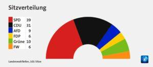 Landtagswahlen 2