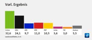 Landtagswahlen 1